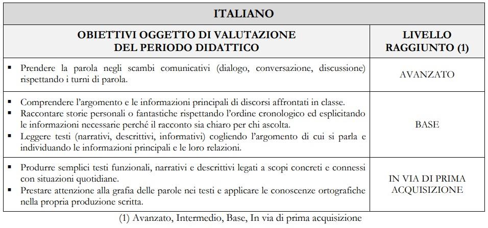 Esempio di giudizio descrittivo tabellare per la materia Italiano