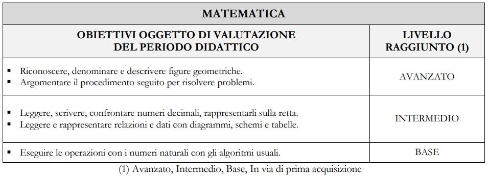 Esempio di giudizio descrittivo tabellare per la Matematica