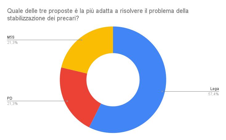Risultati del sondaggio sulla stabilizzazione dei precari